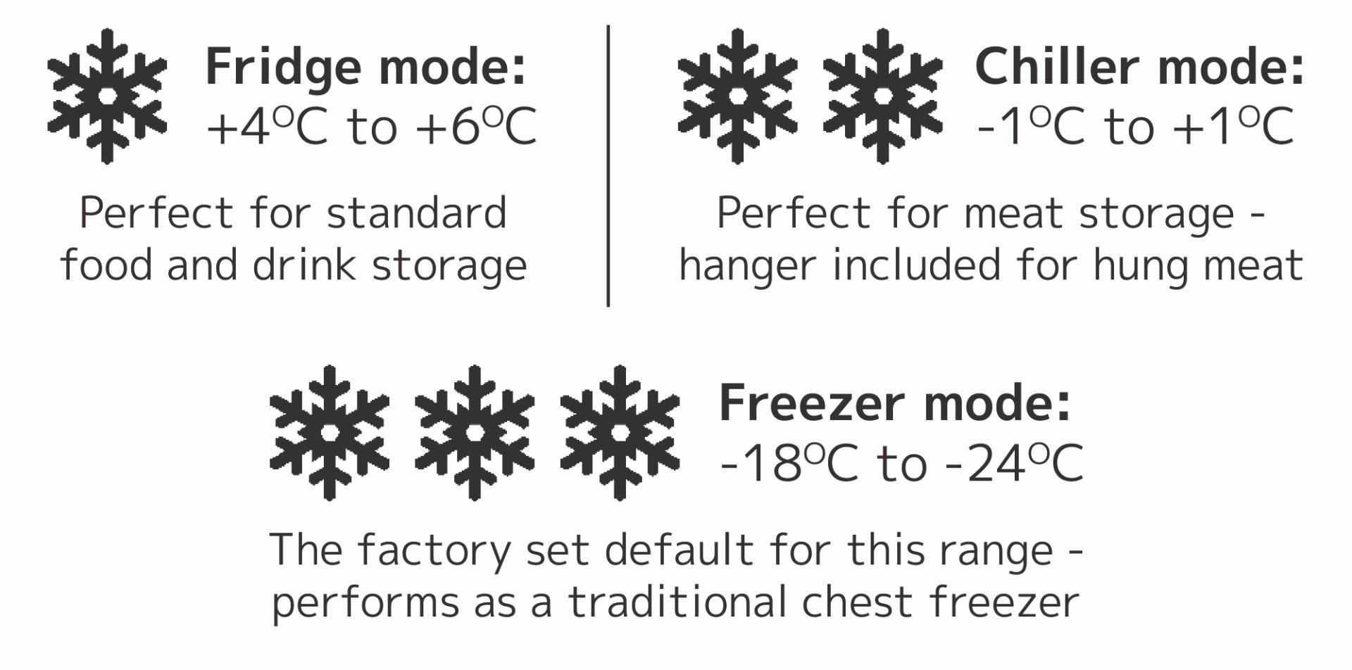 SP Chest Freezer Features